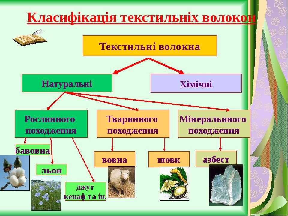 Класифікація текстильніх волокон Текстильні волокна Натуральні Хімічні Рослин...