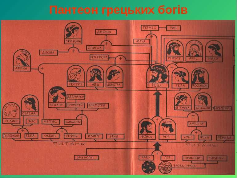 Пантеон грецьких богів
