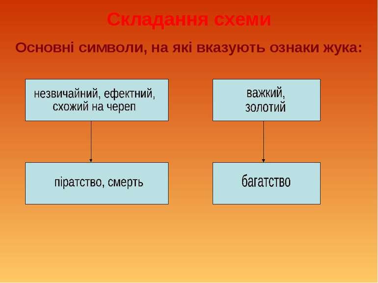 Складання схеми Основні символи, на які вказують ознаки жука: