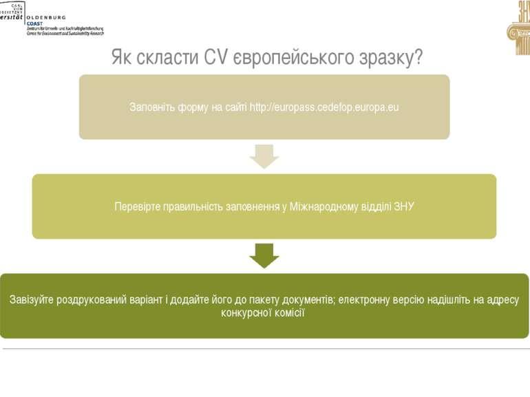Як скласти СV європейського зразку?