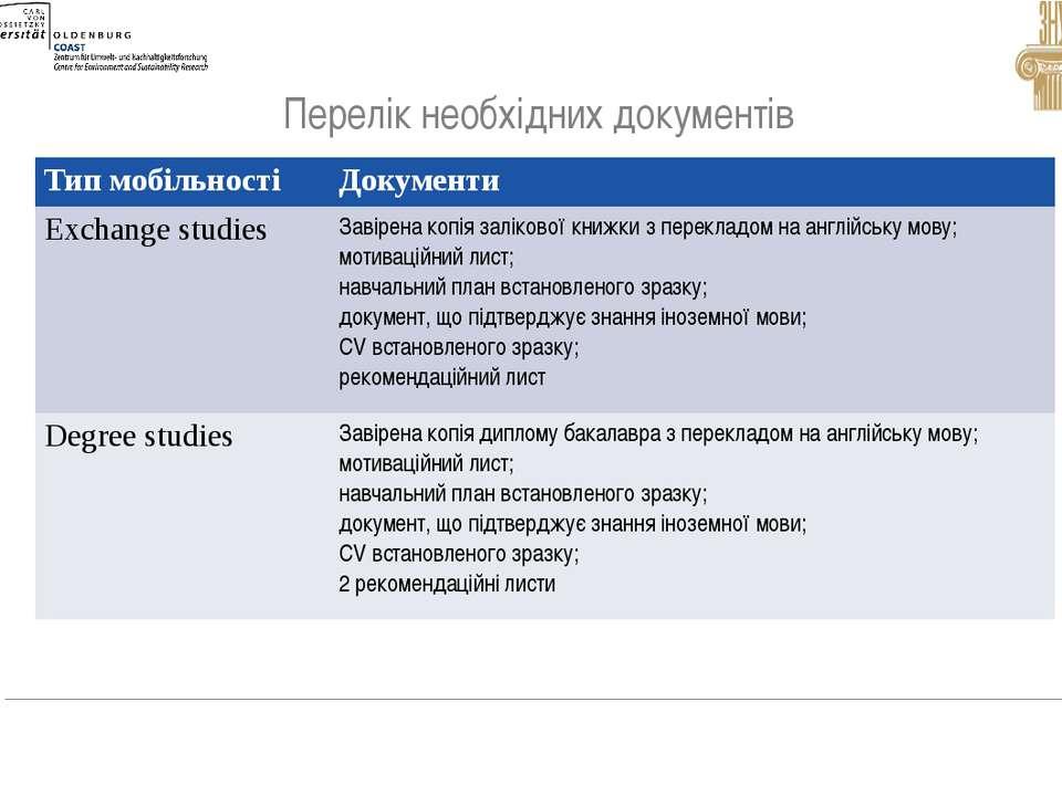 Перелік необхідних документів