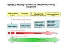 Підходи до процесу стратегічного планування розвитку Закарпаття Управлінський...