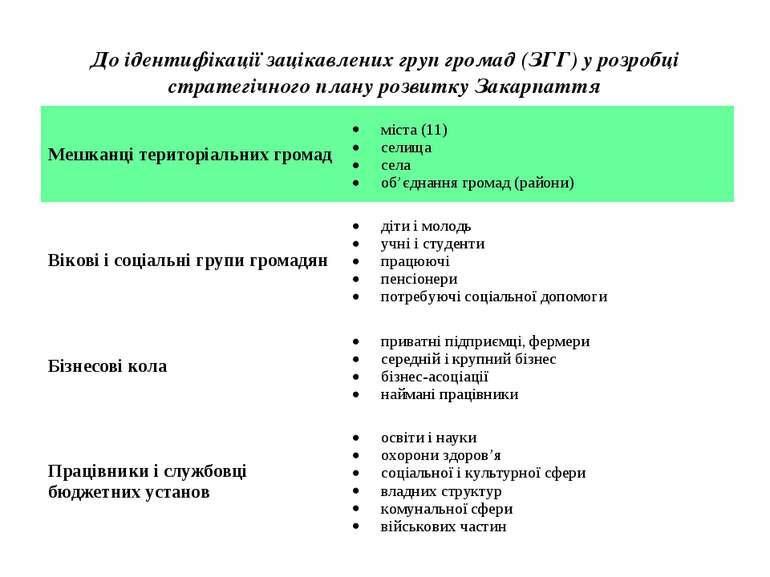 До ідентифікації зацікавлених груп громад (ЗГГ) у розробці стратегічного план...