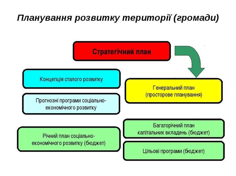Планування розвитку території (громади) Стратегічний план Генеральний план (п...