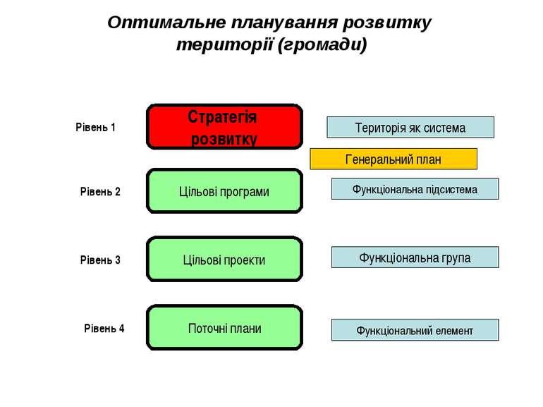 Оптимальне планування розвитку території (громади) Стратегія розвитку Цільові...