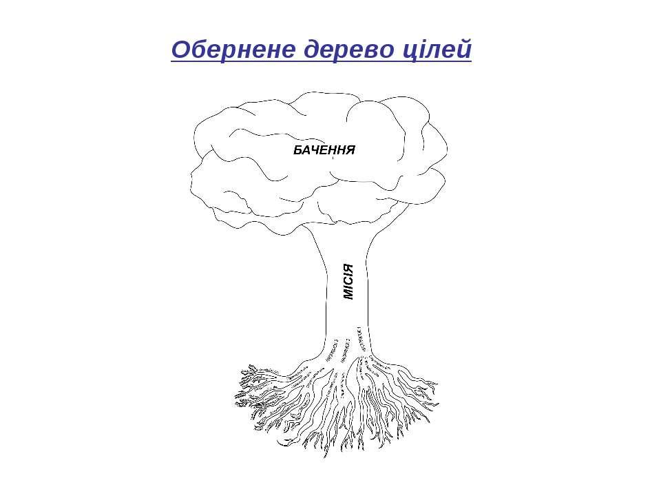 Обернене дерево цілей