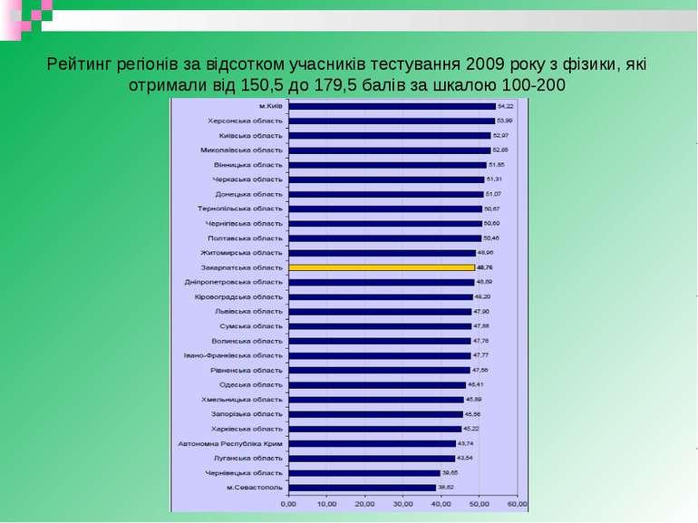 Рейтинг регіонів за відсотком учасників тестування 2009 року з фізики, які от...