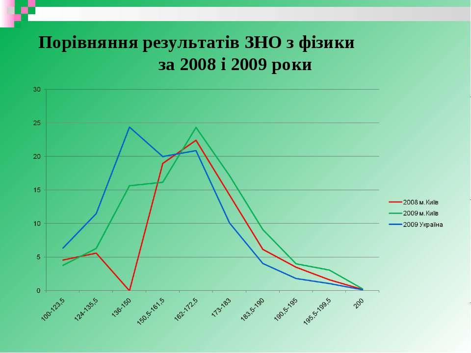 Порівняння результатів ЗНО з фізики за 2008 і 2009 роки