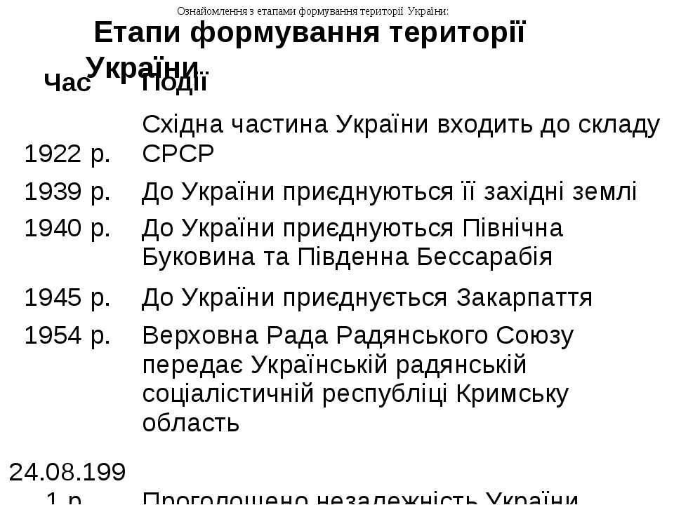 Ознайомлення з етапами формування території України: Етапи формування територ...