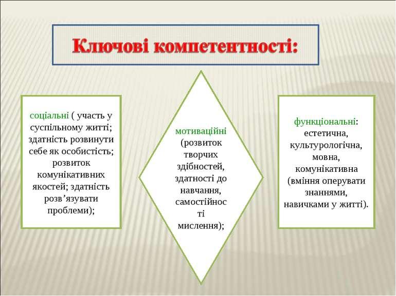 мотиваційні (розвиток творчих здібностей, здатності до навчання, самостійност...
