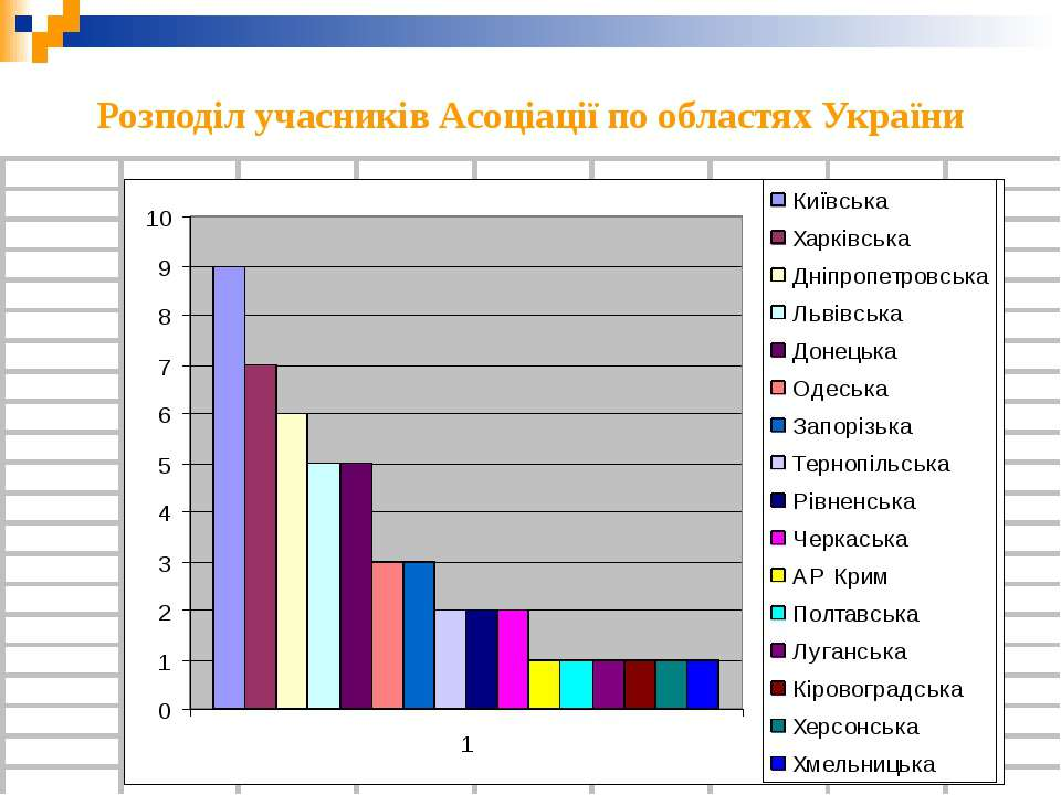 Розподіл учасників Асоціації по областях України
