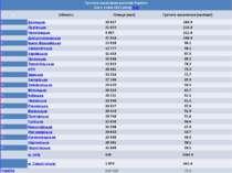 ГустотанаселеннярегіонівУкраїни (на 1січня2012 року)[12] № Область Площа(км2)...