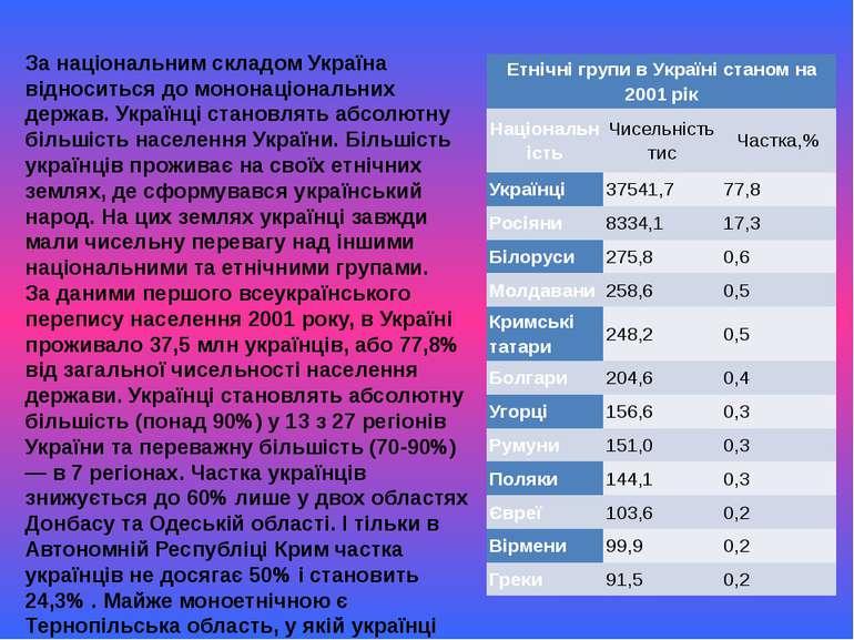 За національним складом Україна відноситься до мононаціональних держав. Украї...