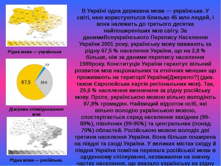 Рідна мова — російська. Діаграма співвідношення мов Рідна мова — українська. ...