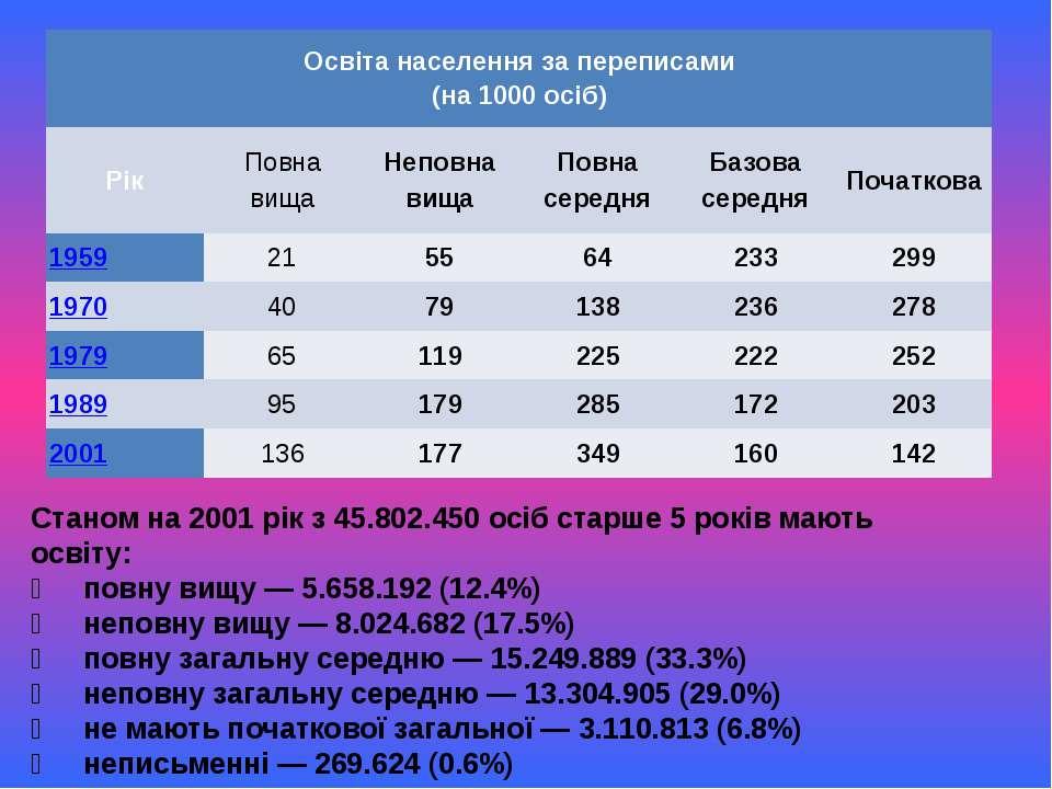 Станом на 2001 рік з 45.802.450 осіб старше 5 років мають освіту: повну вищу ...