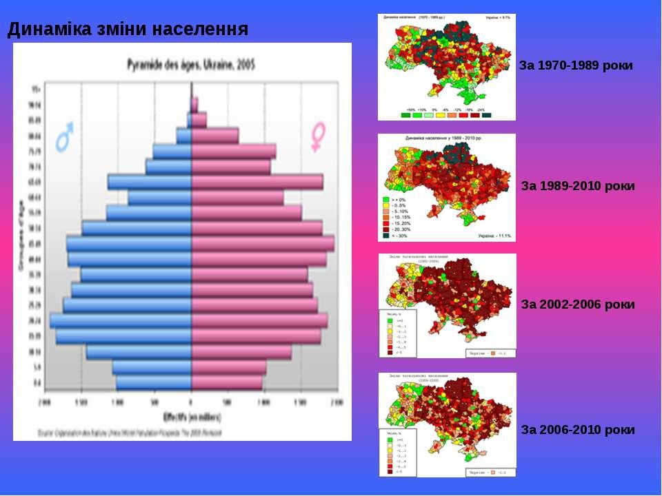 Динаміка зміни населення За 1970-1989 роки За 1989-2010 роки За 2002-2006 рок...