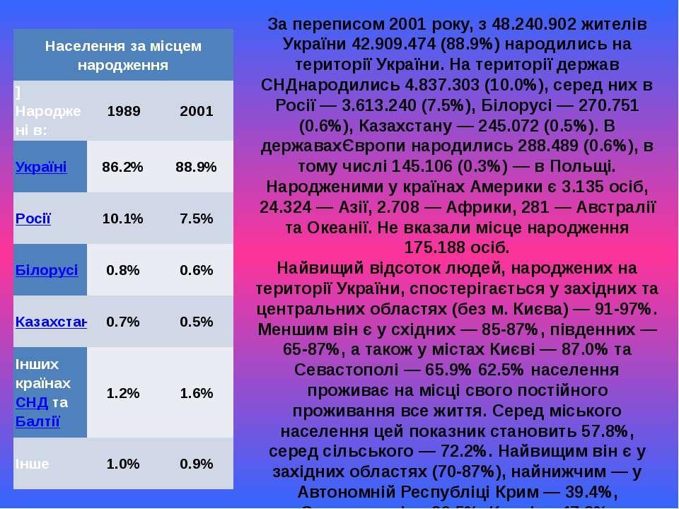 За переписом 2001 року, з 48.240.902 жителів України 42.909.474 (88.9%) народ...