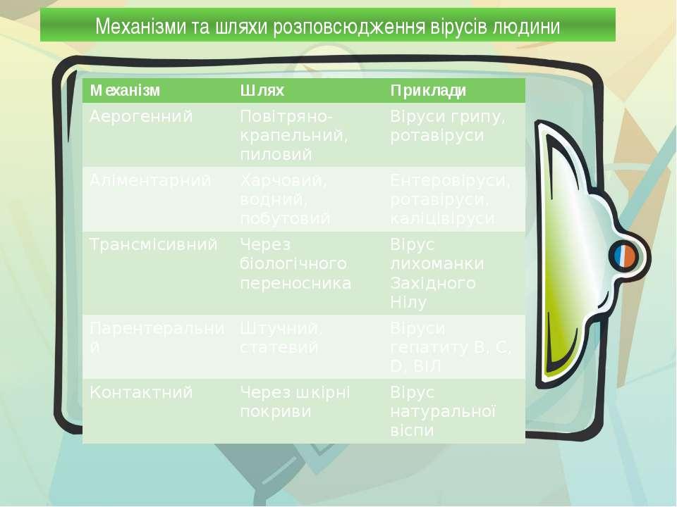 Механізми та шляхи розповсюдження вірусів людини Механізм Шлях Приклади Аерог...