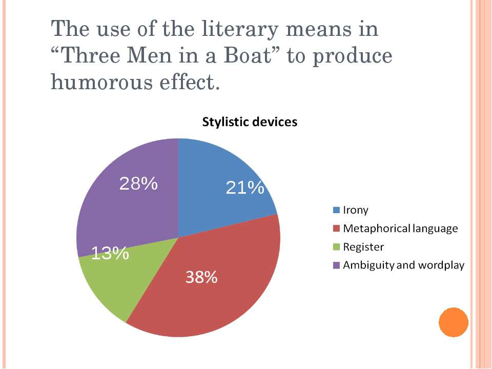 "The use of the literary means in ""Three Men in a Boat"" to produce humorous ef..."