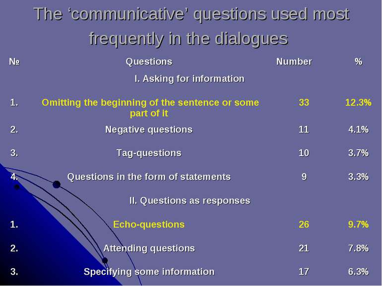 The 'communicative' questions used most frequently in the dialogues