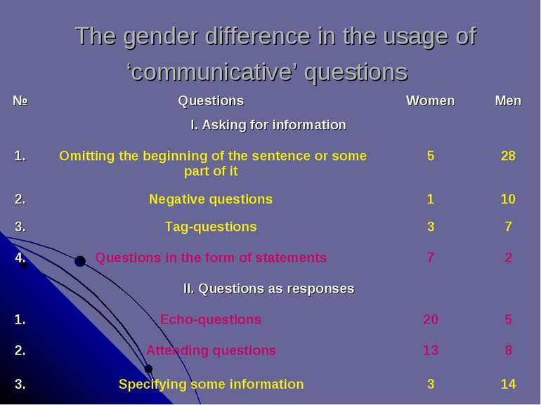 The gender difference in the usage of 'communicative' questions