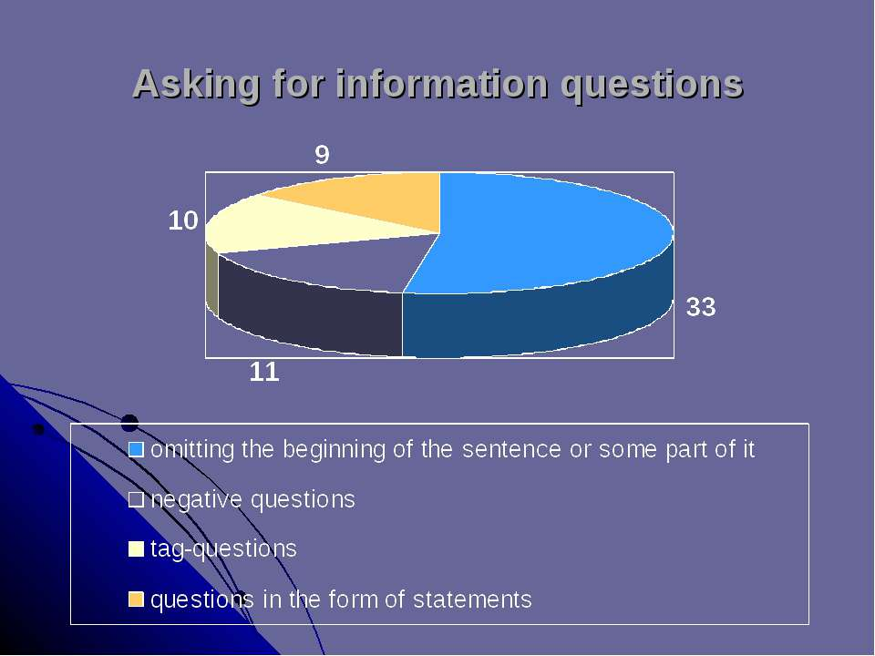 Asking for information questions