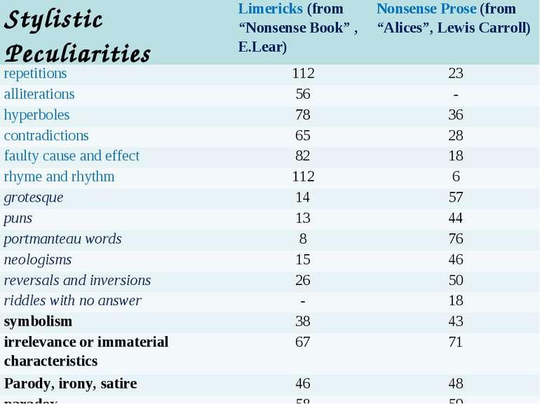 "Stylistic Peculiarities Limericks (from ""Nonsense Book"" , E.Lear) Nonsense Pr..."