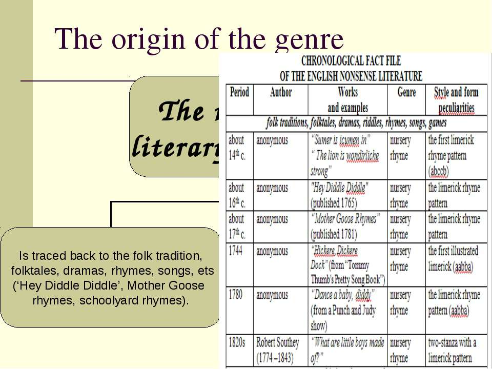 The origin of the genre