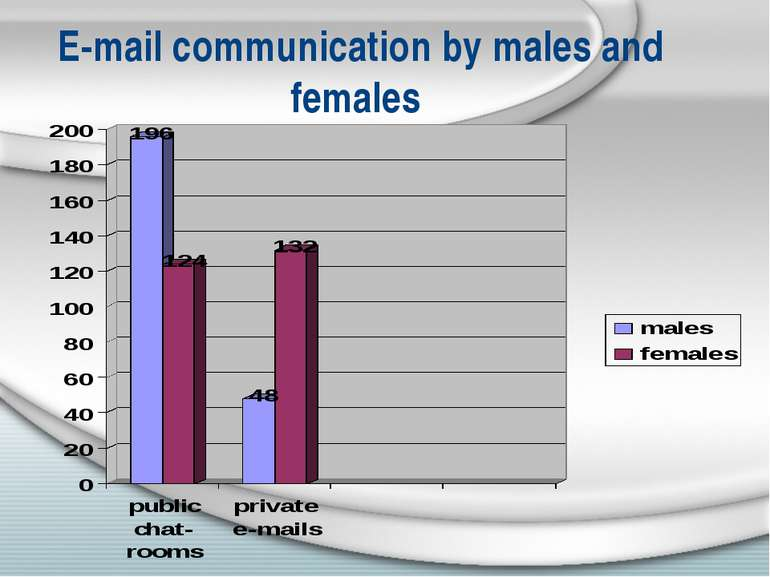 E-mail communication by males and females