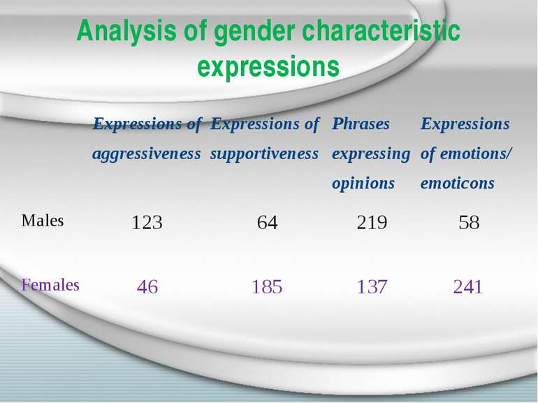 Analysis of gender characteristic expressions Expressions of aggressiveness E...