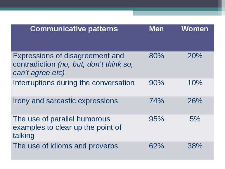 Communicative patterns Men Women Expressions of disagreement and contradictio...
