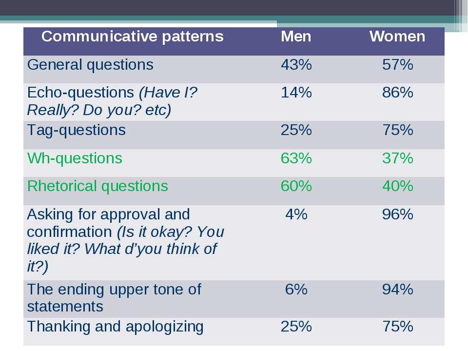 Communicative patterns Men Women General questions 43% 57% Echo-questions (Ha...