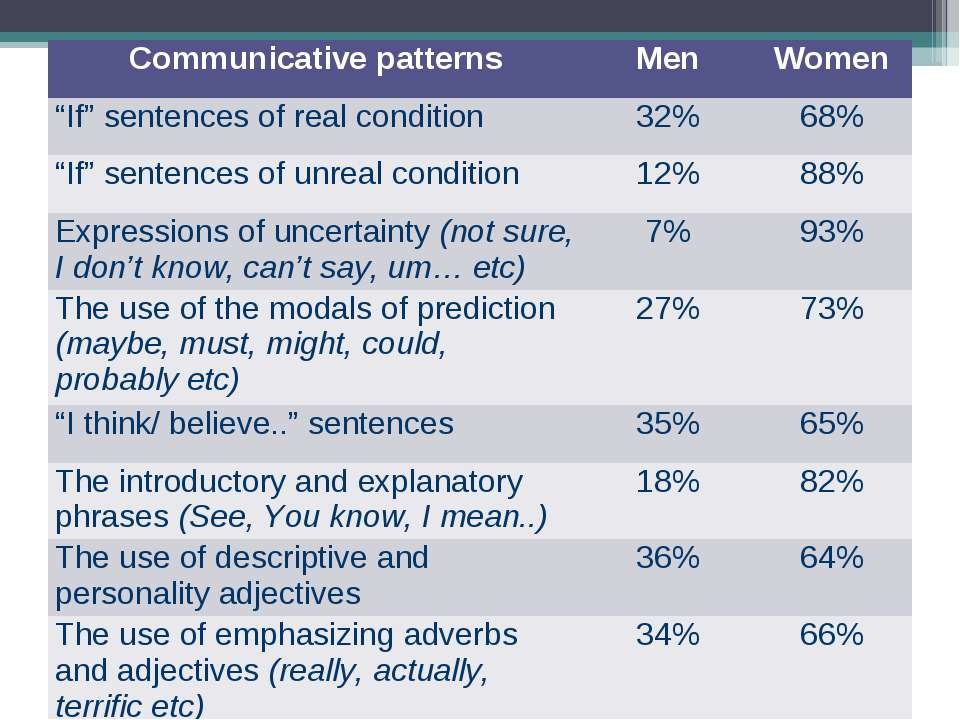 """Communicative patterns Men Women """"If"""" sentences of real condition 32% 68% """"If..."""