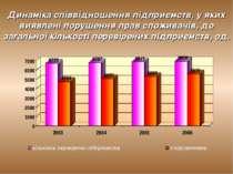 Динаміка співвідношення підприємств, у яких виявлені порушення прав споживачі...
