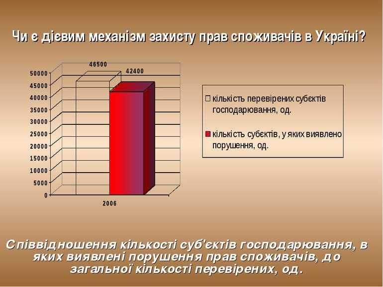 Чи є дієвим механізм захисту прав споживачів в Україні? Співвідношення кілько...