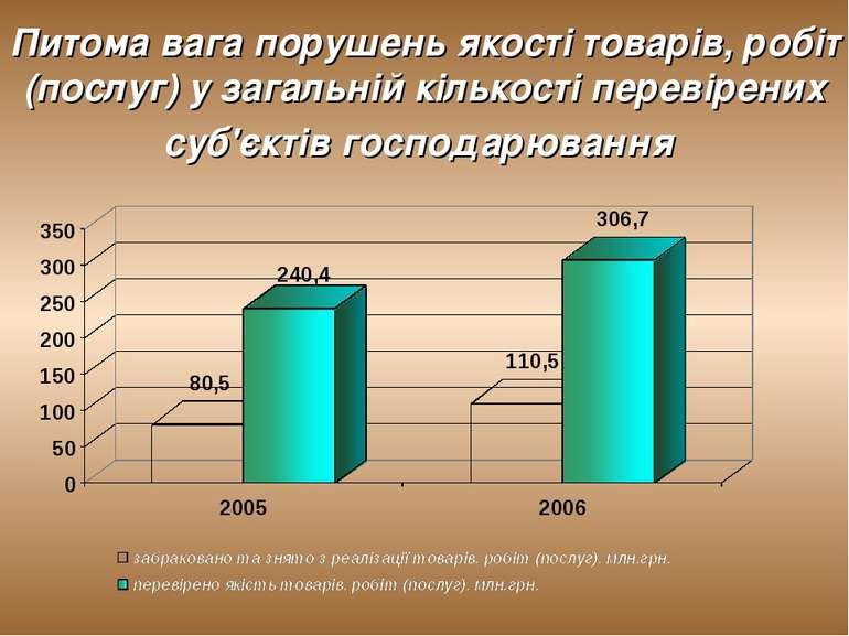 Питома вага порушень якості товарів, робіт (послуг) у загальній кількості пер...