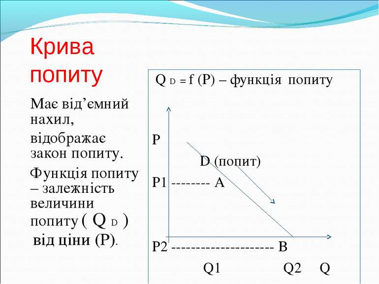 Крива попиту Має від'ємний нахил, відображає закон попиту. Функція попиту – з...