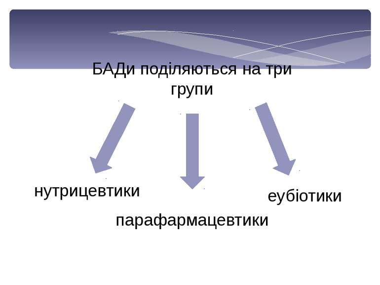 БАДи поділяються на три групи нутрицевтики еубіотики парафармацевтики