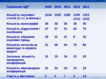 Показники НДР 2009 2010 2011 2012 2013 Кількість наукових статей (в т.ч. в мі...