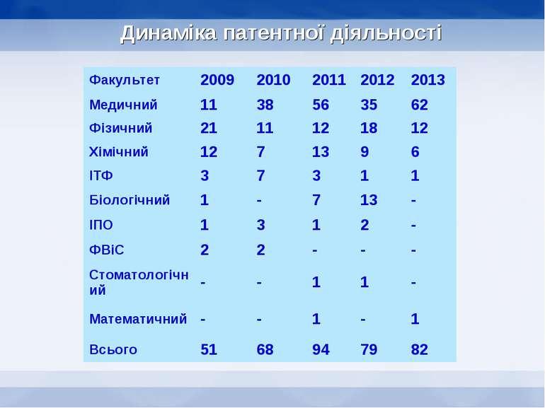 Динаміка патентної діяльності Факультет 2009 2010 2011 2012 2013 Медичний 11 ...