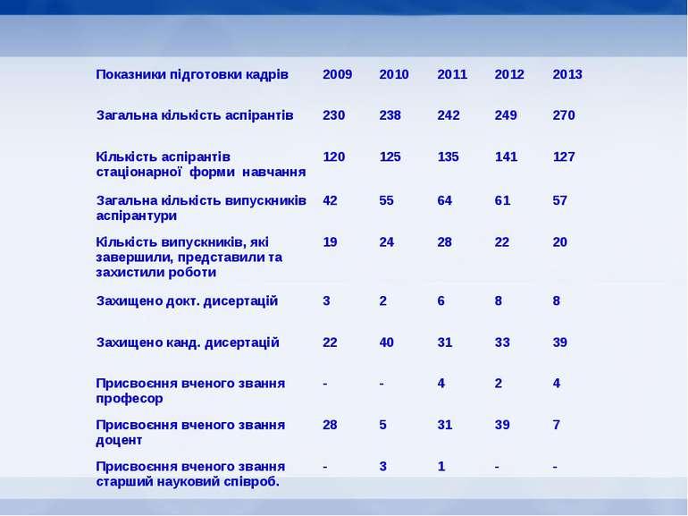 Показники підготовки кадрів 2009 2010 2011 2012 2013 Загальна кількість аспір...