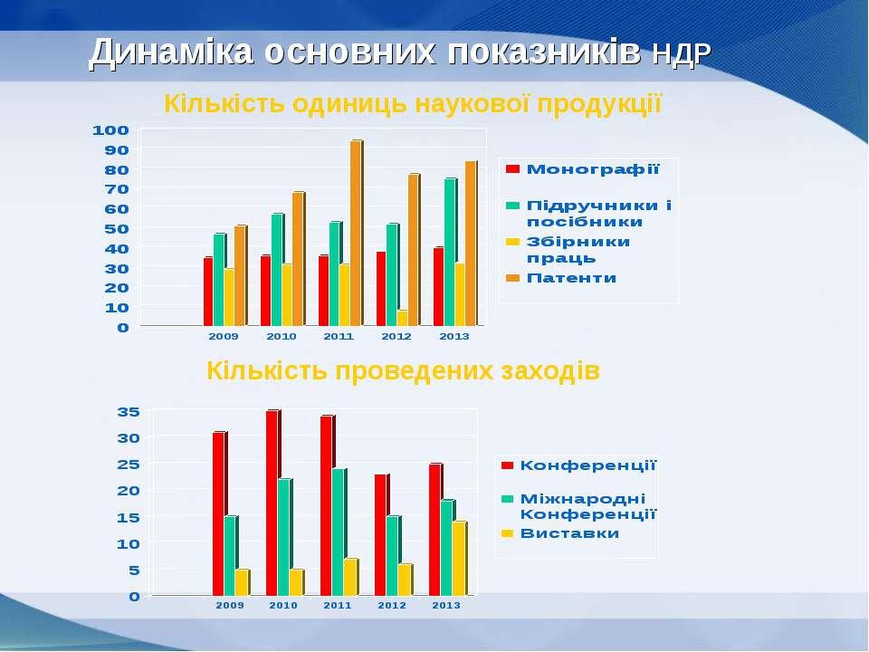 Динаміка основних показників НДР Кількість одиниць наукової продукції Кількіс...