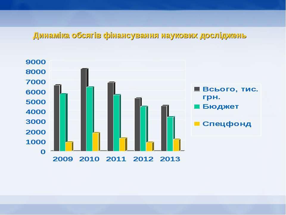 Динаміка обсягів фінансування наукових досліджень