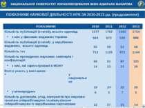 ПОКАЗНИКИ НАУКОВОЇ ДІЯЛЬНОСТІ НУК ЗА 2010-2013 рр. (продовження) ПОКАЗНИКИ 20...