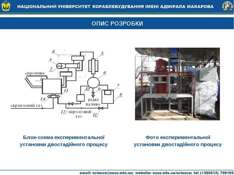 ОПИС РОЗРОБКИ Блок-схема експериментальної установки двостадійного процесу Фо...