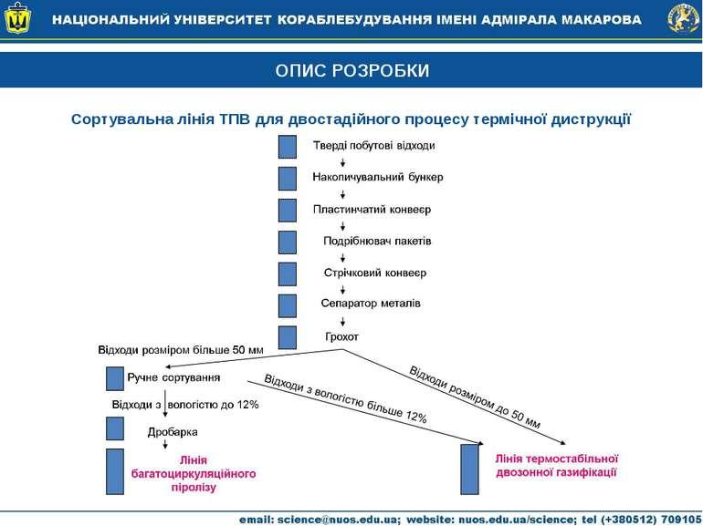 ОПИС РОЗРОБКИ Сортувальна лінія ТПВ для двостадійного процесу термічної дистр...