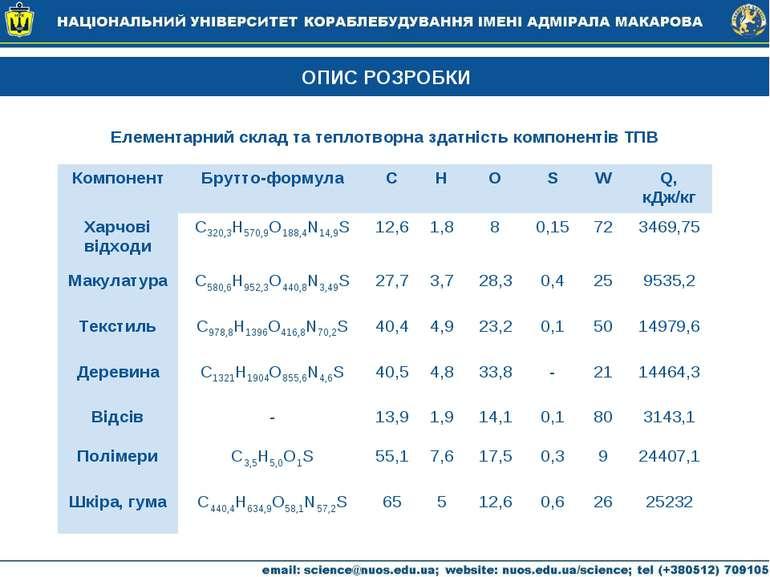 ОПИС РОЗРОБКИ Елементарний склад та теплотворна здатність компонентів ТПВ Ком...