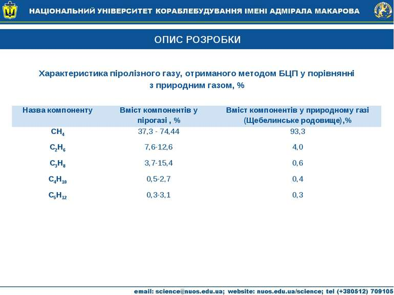 ОПИС РОЗРОБКИ Характеристика піролізного газу, отриманого методом БЦП у порів...