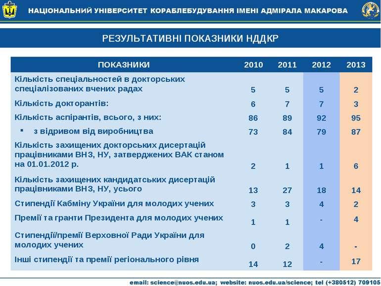 РЕЗУЛЬТАТИВНІ ПОКАЗНИКИ НДДКР ПОКАЗНИКИ 2010 2011 2012 2013 Кількість спеціал...