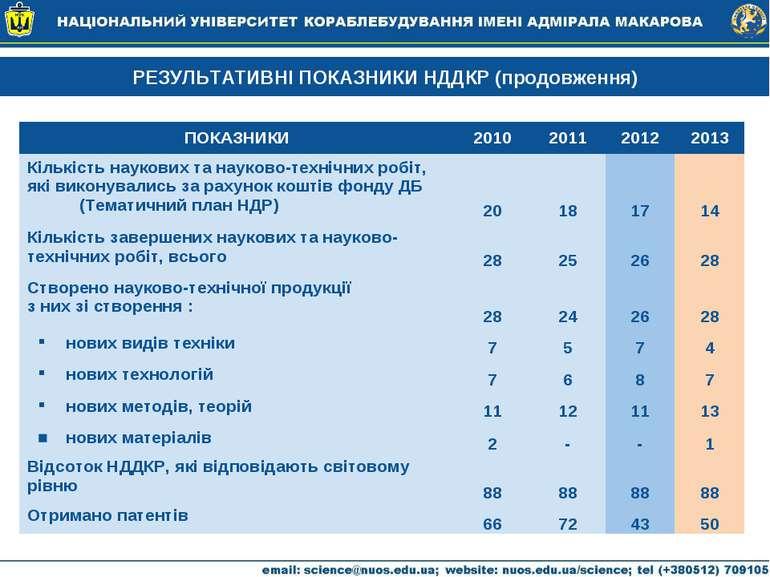 РЕЗУЛЬТАТИВНІ ПОКАЗНИКИ НДДКР (продовження) ПОКАЗНИКИ 2010 2011 2012 2013 Кіл...